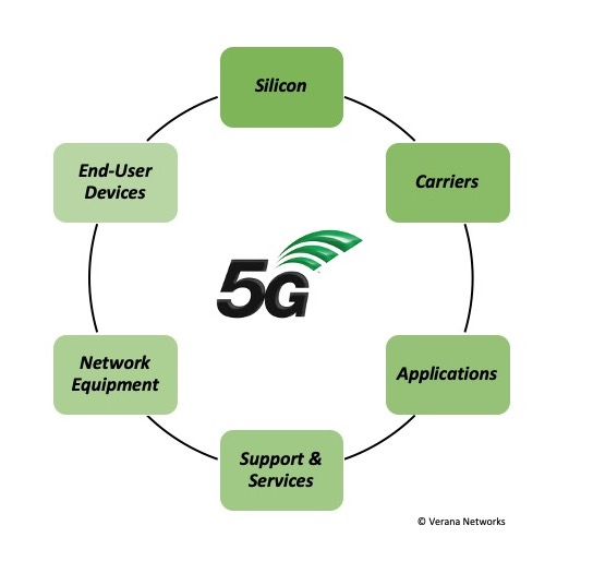 How 5G is Revolutionizing the Use of mmWaveSpectrum